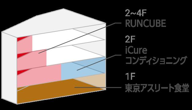iCureコンディショニング ビル図